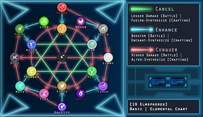 LVNL_Elemantra_Chart.jpg